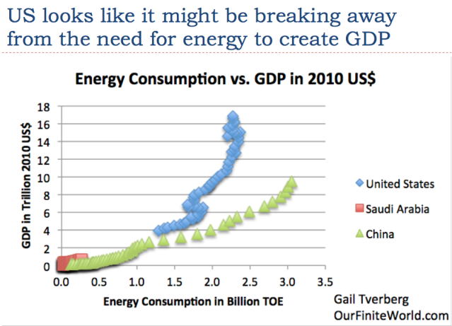 3 us looks like it might be breaking away from energy need