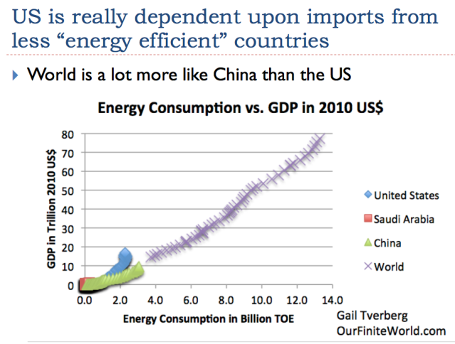 4 us is dependent upon imports from less energy efficient countries