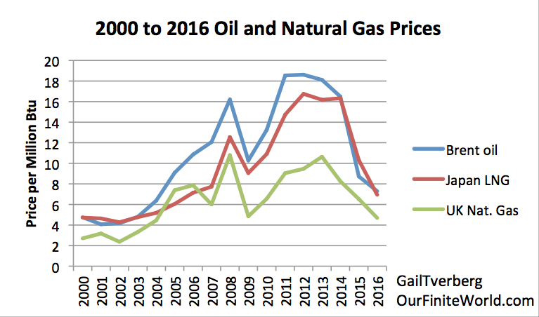 gas oil prices essay The pros and cons of shale gas environmental sciences essay shale gas resource as recent oil prices trend this essay and no longer.