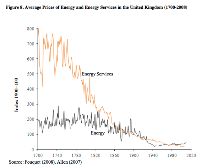 fouquet average price of energy and energy services in the uk 1700 2008