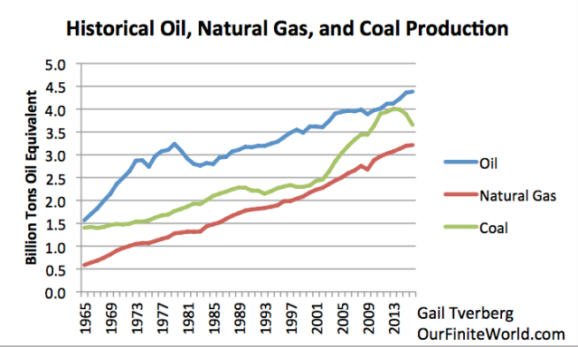historical oil natural gas and coal production to 2016