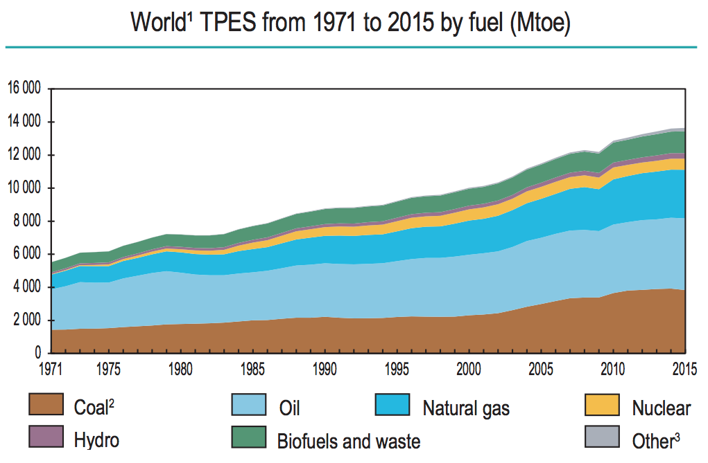 Total primary energy supply by source