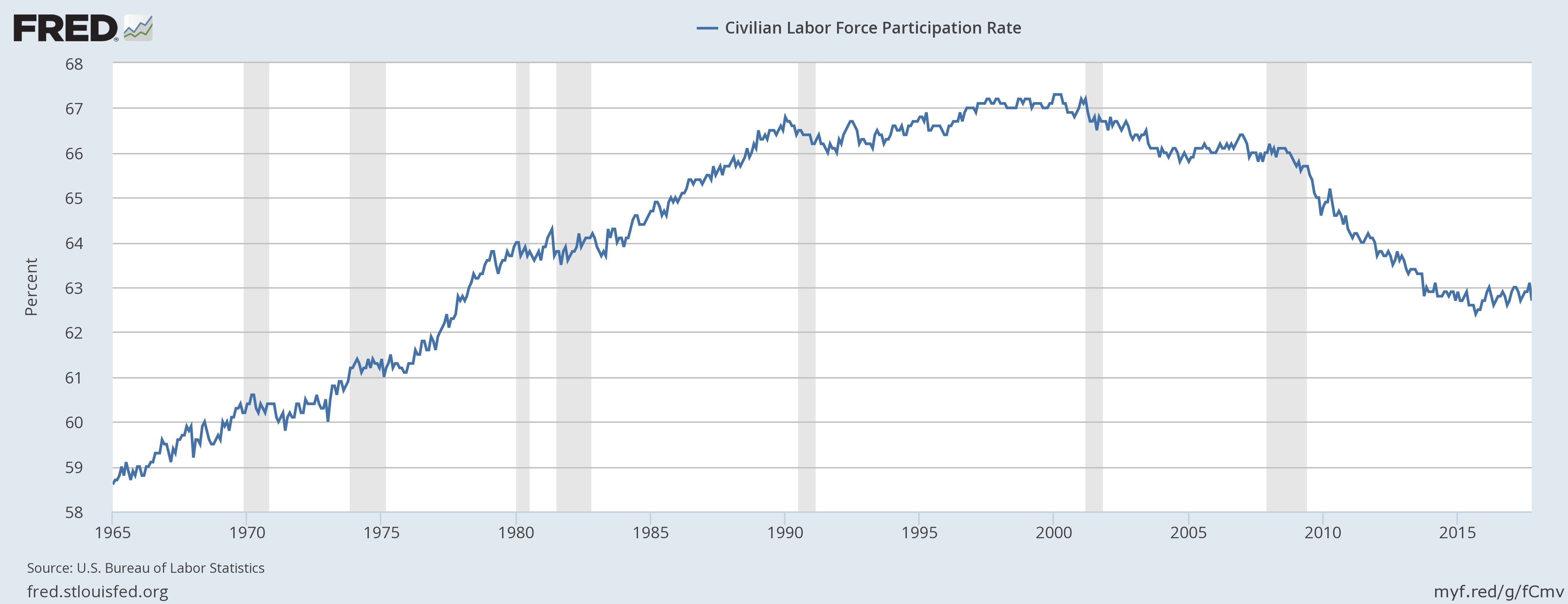 Figure 3 us labor force participation rate as prepared by federal reserve bank of st louis