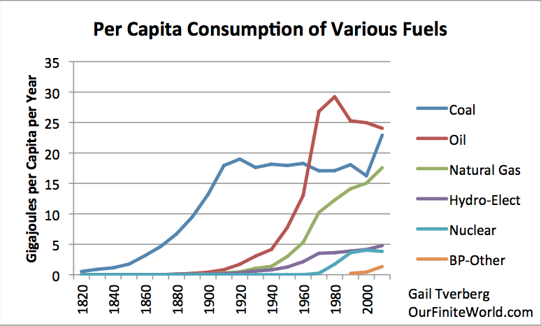 world per capita energy consumption by fuel since 1820