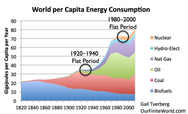 per capita energy consumption from 1820 with two circles
