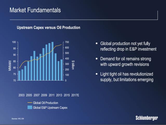 Schlumberger market fundamentals