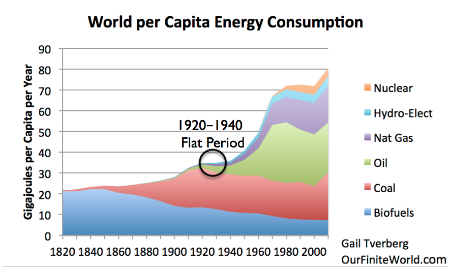 The Depression of the 1930s Was an Energy Crisis | Our
