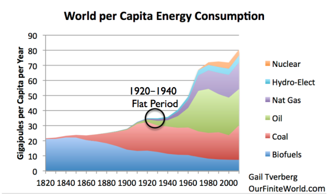The Depression Of The 1930s Was An Energy Crisis
