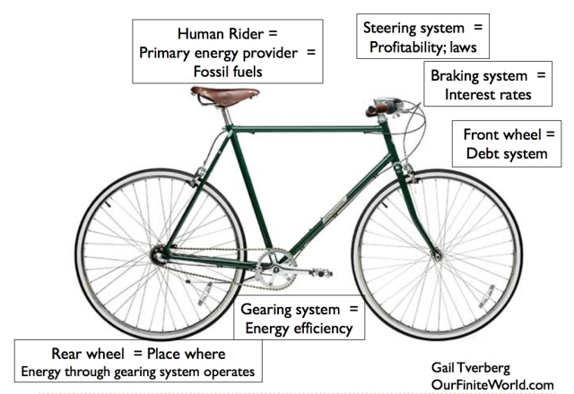 bicycle analogy