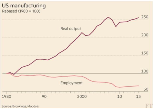 Manufacturing output vs employment