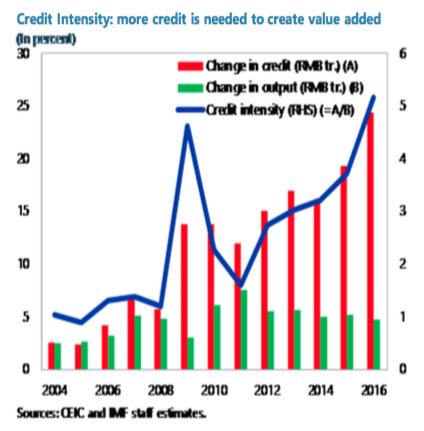 china credit intensity imf working paper