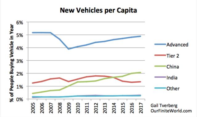 new vehicles per capita