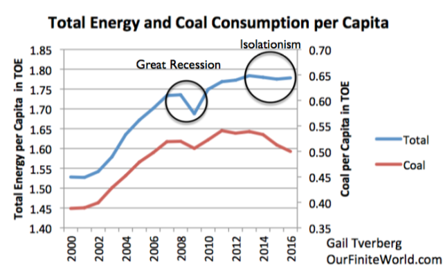 total energy and coal consumption per capita with circles