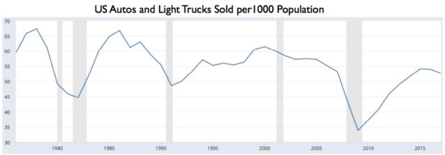us autos and light trucks sold per 1000 population