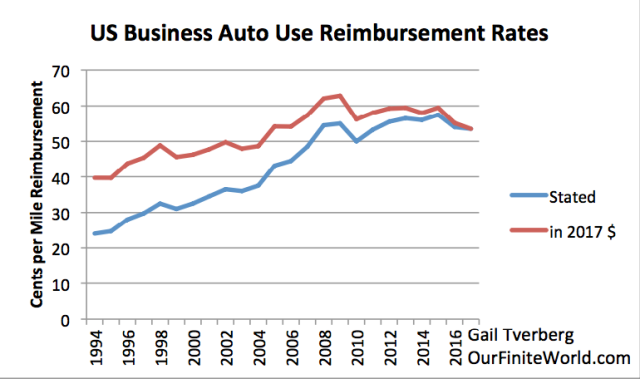 us business use auto reimbursement rates