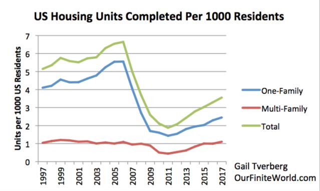 us housing units completed per capita