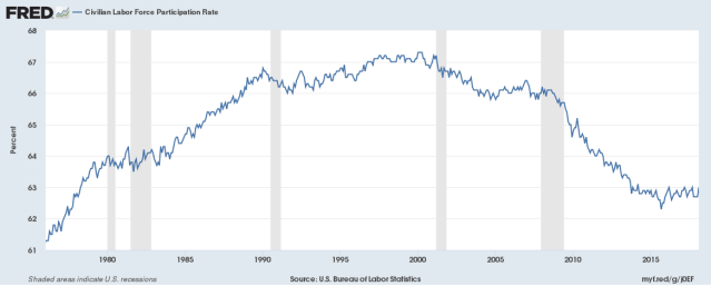 us labor force participaton rate 1976 to feb 2018 fred