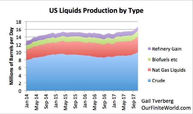 us liquids production by type 2014 nov 2017