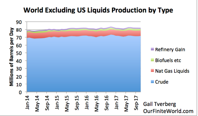 world excluding us liquids production by type
