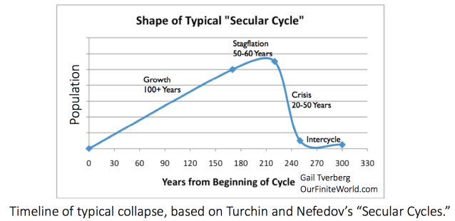 population growth shown by secular sycles1