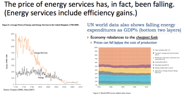 price of energy services has been falling
