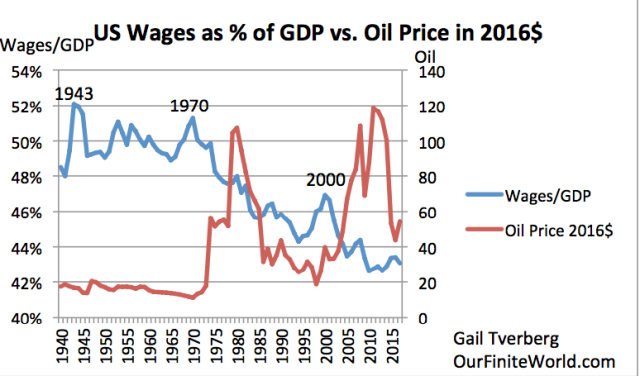 us wages as pct of gdp vs oil price to 2017