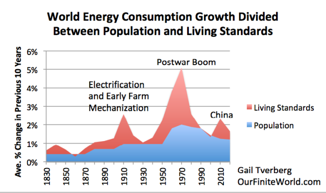 world energy consumption divided between population growth and living standards change