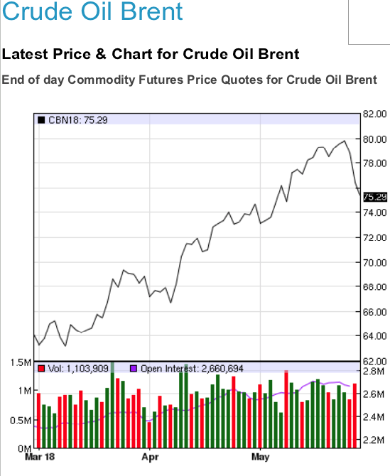 crude oil brent chart may 28 2018