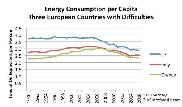 energy consumption per capita three european countries