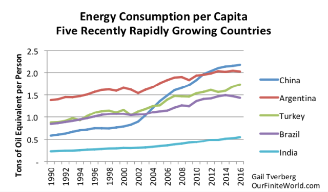 five recently rapidly growing countries energy consumption per capita