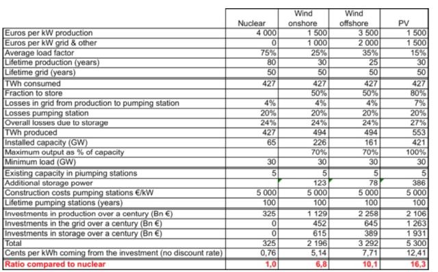 jancovici favorable to all scenario wind solar nuclear