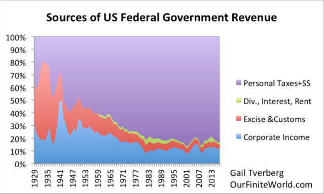 sources of us federal government revenue