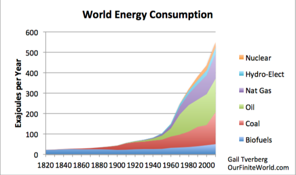 Our Energy Problem Is a Quantity Problem | Our Finite World
