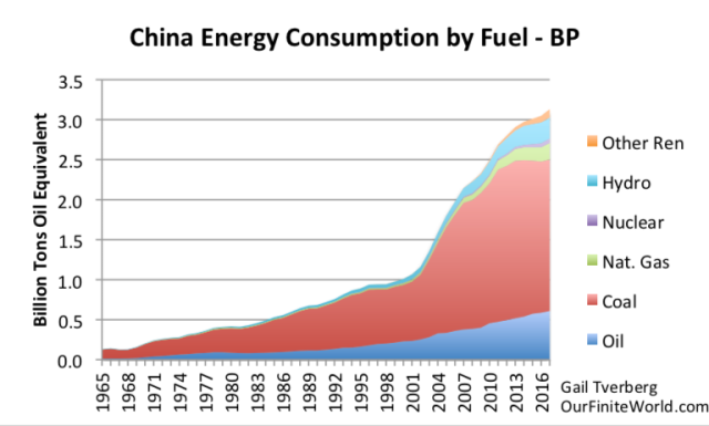china energy consumption by fuel to 2017