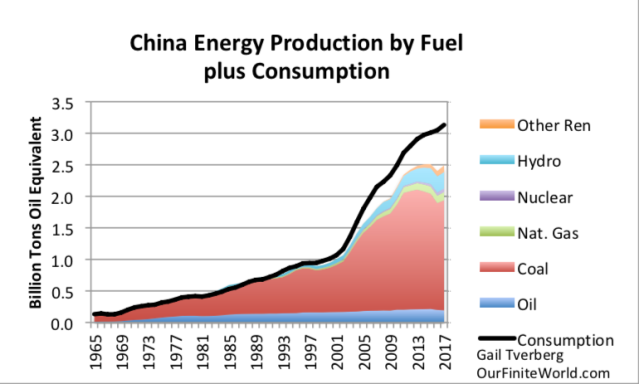 china energy production by fuel plus consumption to 2017