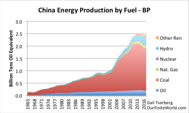 china energy production by fuel to 2017