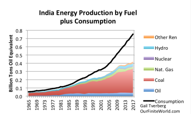india energy consumption by fuel plus consumption to 2017