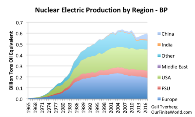nuclear electric production by region to 2017