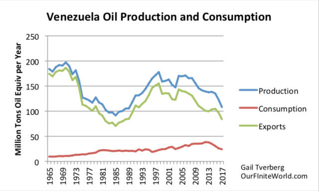 venezuela oil production and consumption to 2017