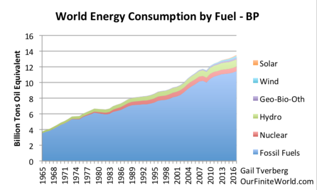 world energy consumption to 2017 bp fossil fuel other