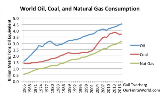 Workers Per Coal Burning Plant Vs Natural Gas