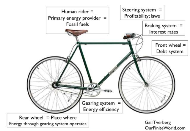 bicycle analogy v2