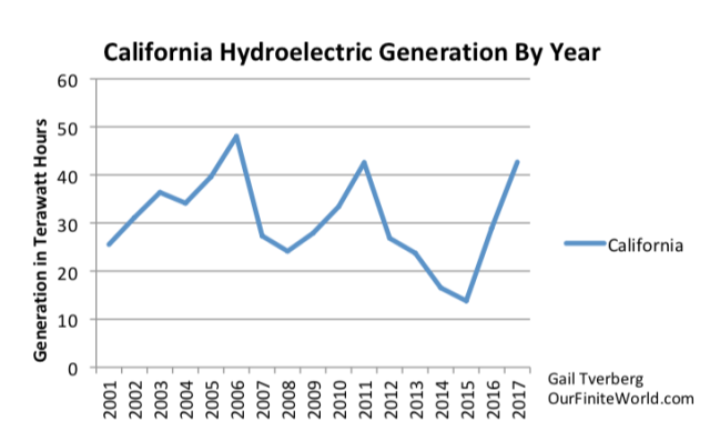 california annual hydroelectric production