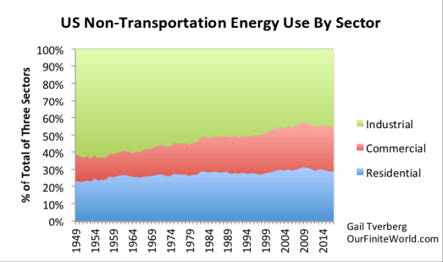 us non transportation energy use by sector to 2017