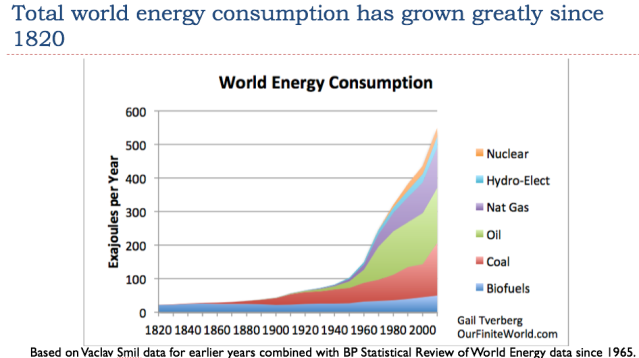 13 total world energy consumption has grown greatly since 1820