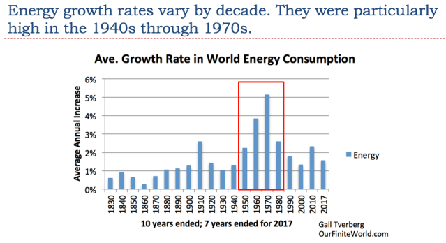 14 energy growth rates vary by decade