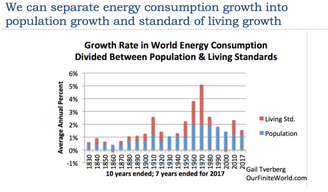 15 we can separate energy consumption growth