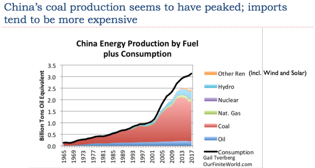 17 chinas coal production seems to have peaked