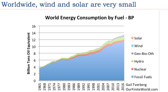 18 worldwide wind and solar are very small