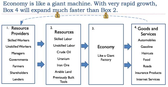 20 economy is like a giant machine